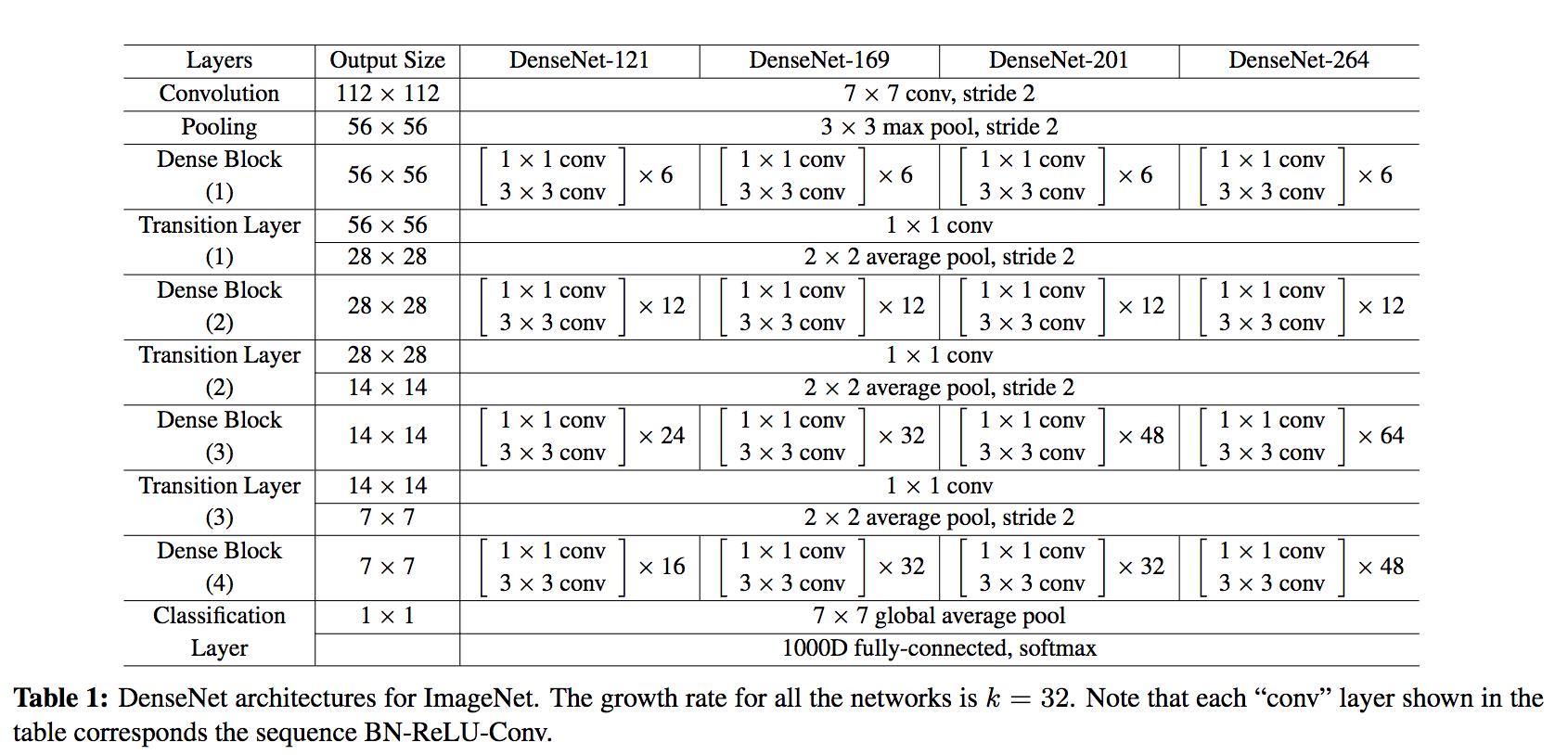 Densely Connected Convolutional Networks | Arthur Douillard